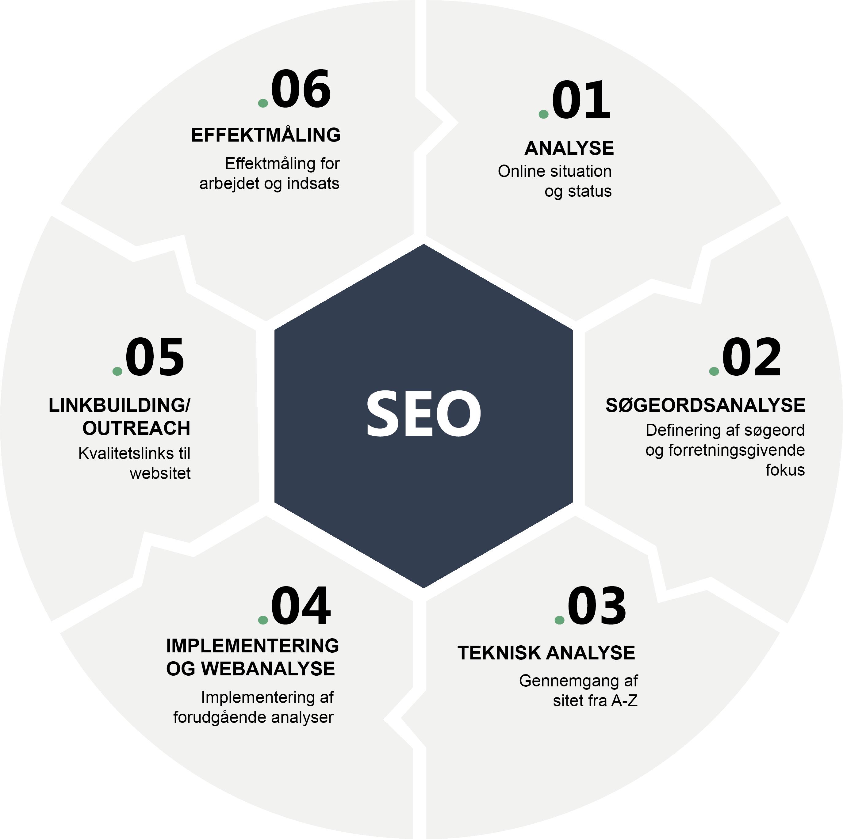 searchmind SEO hjul